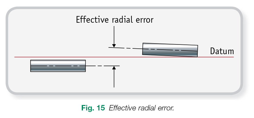 Figure 15 Effective Radial Error